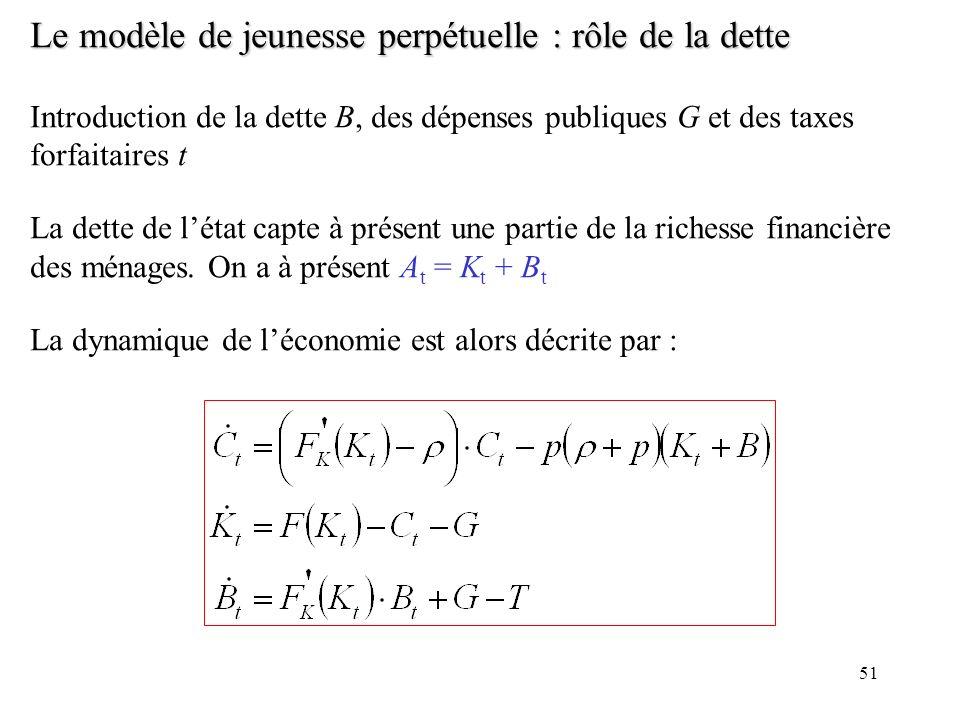 51 Le modèle de jeunesse perpétuelle : rôle de la dette Introduction de la dette B, des dépenses publiques G et des taxes forfaitaires t La dette de l