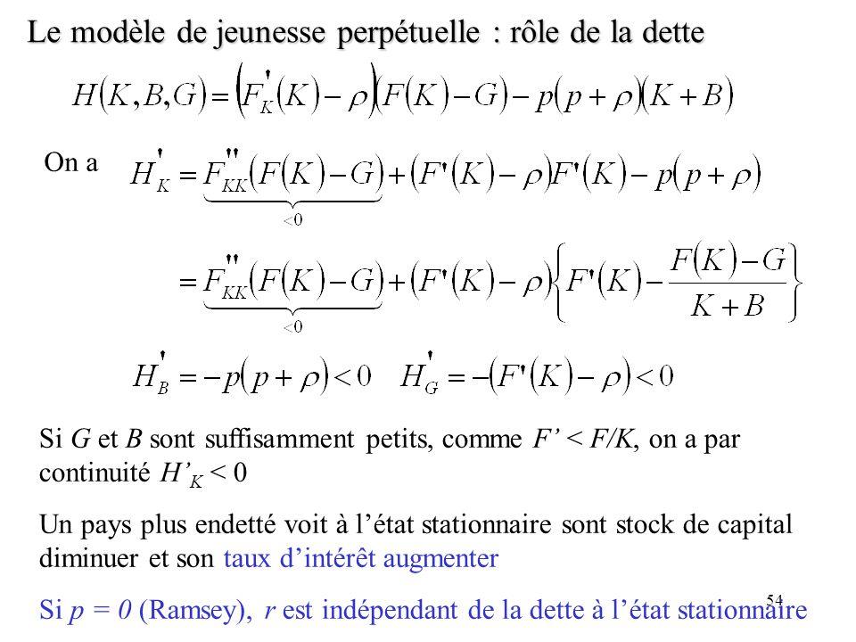 54 Le modèle de jeunesse perpétuelle : rôle de la dette On a Si G et B sont suffisamment petits, comme F < F/K, on a par continuité H K < 0 Un pays pl
