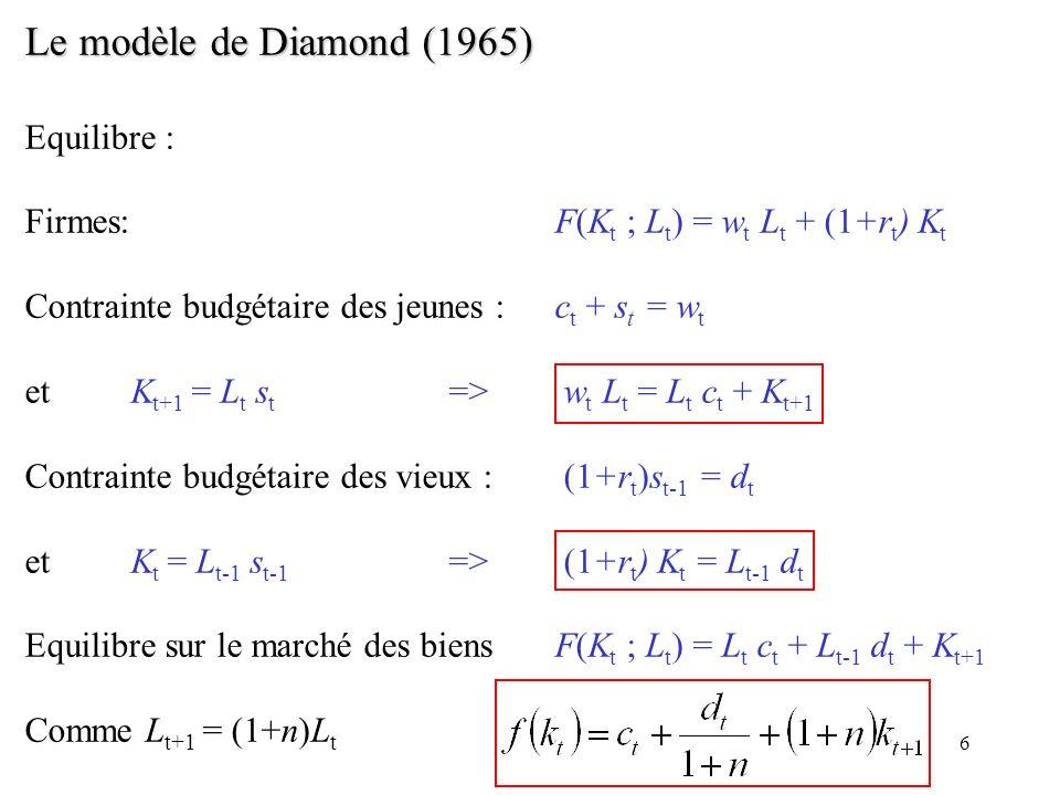 6 Le modèle de Diamond (1965) Equilibre : Firmes: F(K t ; L t ) = w t L t + (1+r t ) K t Contrainte budgétaire des jeunes :c t + s t = w t etK t+1 = L