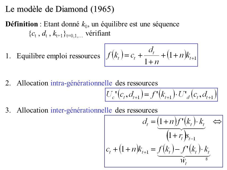 8 Le modèle de Diamond (1965) Définition : Etant donné k 0, un équilibre est une séquence {c t, d t, k t+1 } t=0,1,… vérifiant 1.Equilibre emploi ress