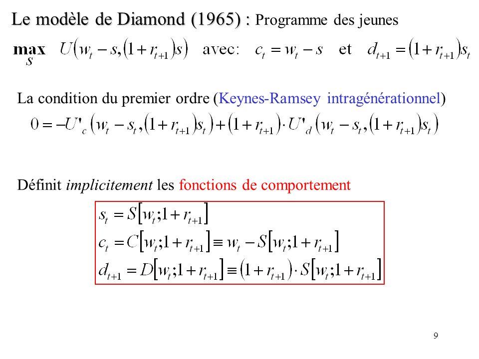 9 Le modèle de Diamond (1965) : Le modèle de Diamond (1965) : Programme des jeunes La condition du premier ordre (Keynes-Ramsey intragénérationnel) Dé