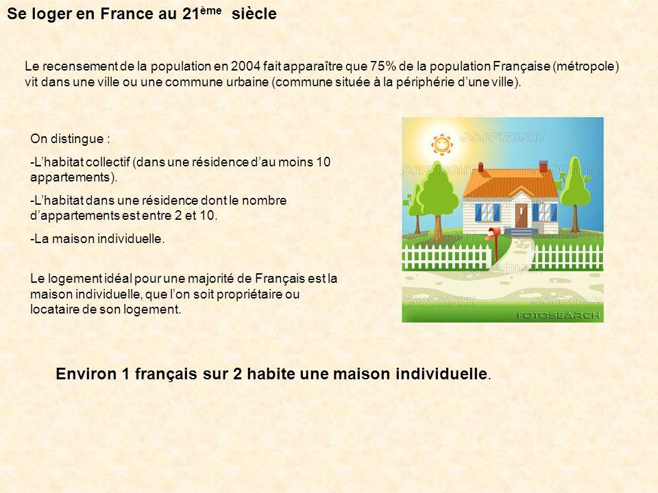 60% de lhabitat collectif est concentré sur trois régions : - LÎle de France (autour de Paris) -La région Rhône-Alpes -La région PACA (Provence Alpes Côte dAzur) Et lÎle de France a 57% de logements en Habitat Collectif.
