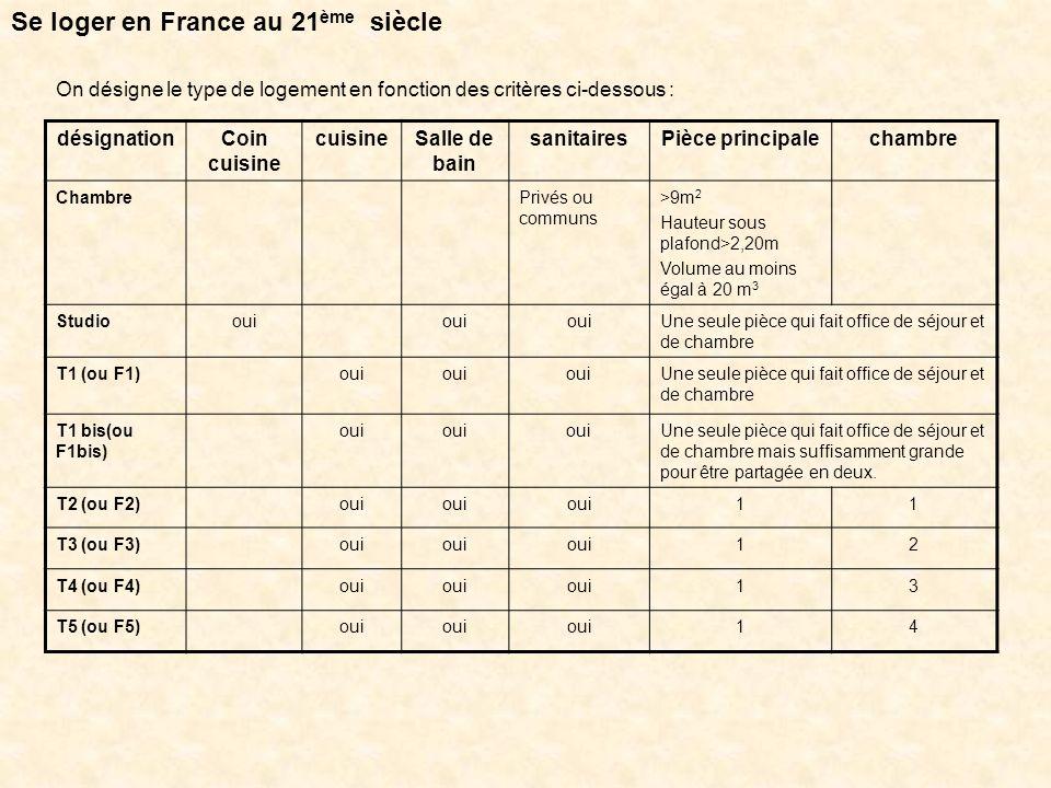 Quelle est la situation actuelle du logement en France .
