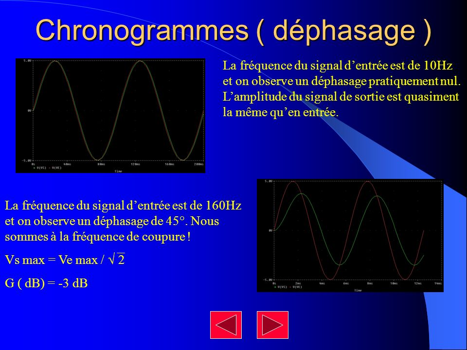 Chronogrammes ( déphasage ) La fréquence du signal dentrée est de 10Hz et on observe un déphasage pratiquement nul. Lamplitude du signal de sortie est