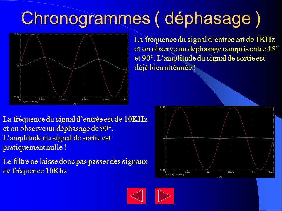 Chronogrammes ( déphasage ) La fréquence du signal dentrée est de 10KHz et on observe un déphasage de 90°. Lamplitude du signal de sortie est pratique