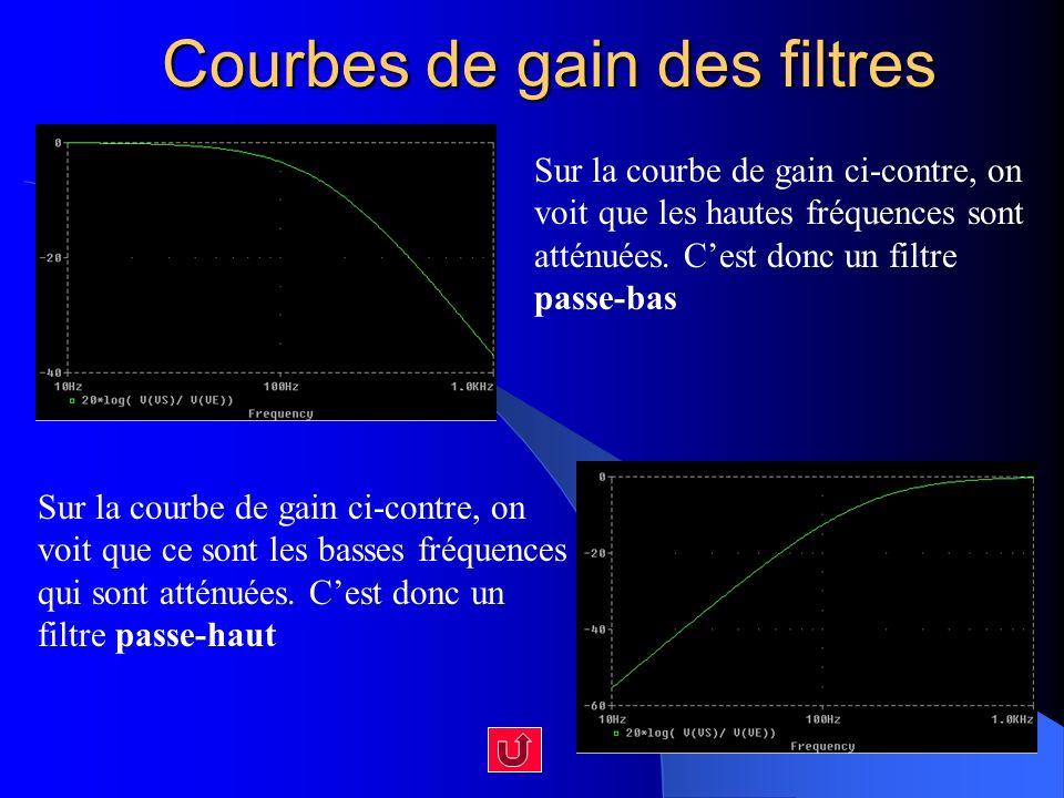 Courbes de gain des filtres Sur la courbe de gain ci-contre, on voit que les hautes fréquences sont atténuées. Cest donc un filtre passe-bas Sur la co