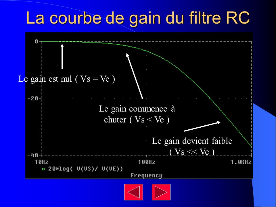 La courbe de gain du filtre RC Le gain est nul ( Vs = Ve ) Le gain commence à chuter ( Vs < Ve ) Le gain devient faible ( Vs << Ve )
