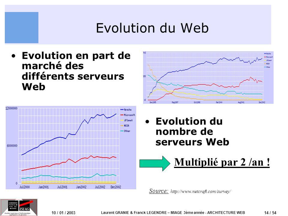 14 / 54 10 / 01 / 2003 Laurent GRANIE & Franck LEGENDRE – MIAGE 3ème année - ARCHITECTURE WEB Evolution du Web Evolution en part de marché des différe