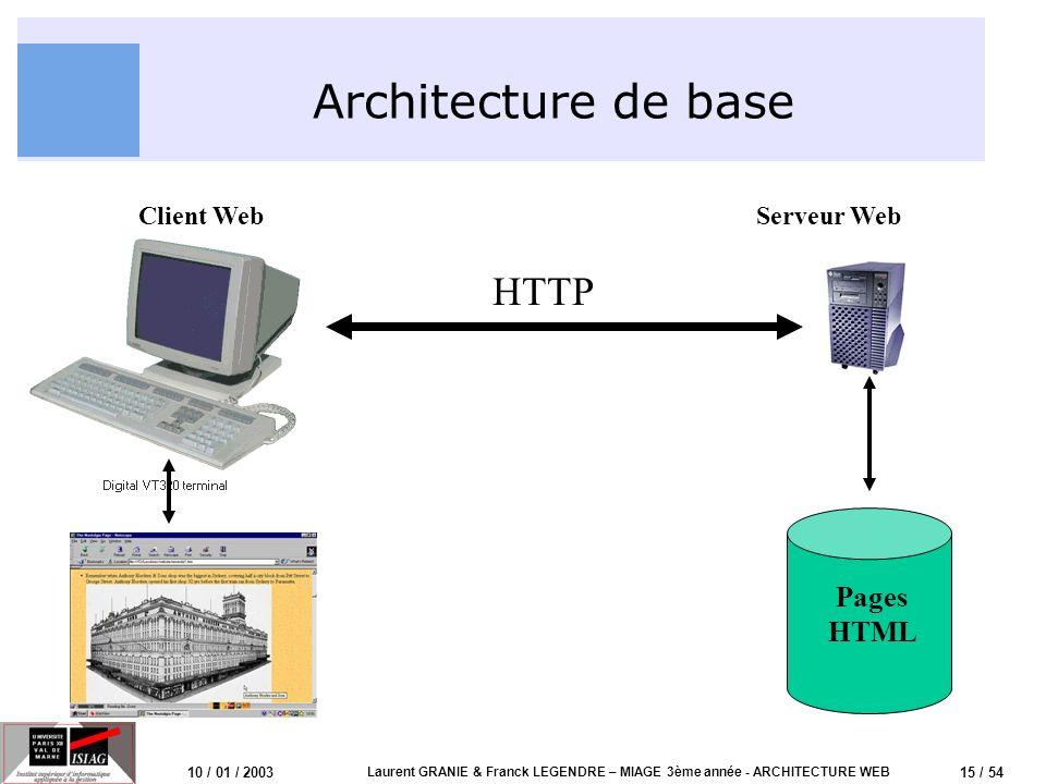 15 / 54 10 / 01 / 2003 Laurent GRANIE & Franck LEGENDRE – MIAGE 3ème année - ARCHITECTURE WEB Architecture de base HTTP Client WebServeur Web Pages HT