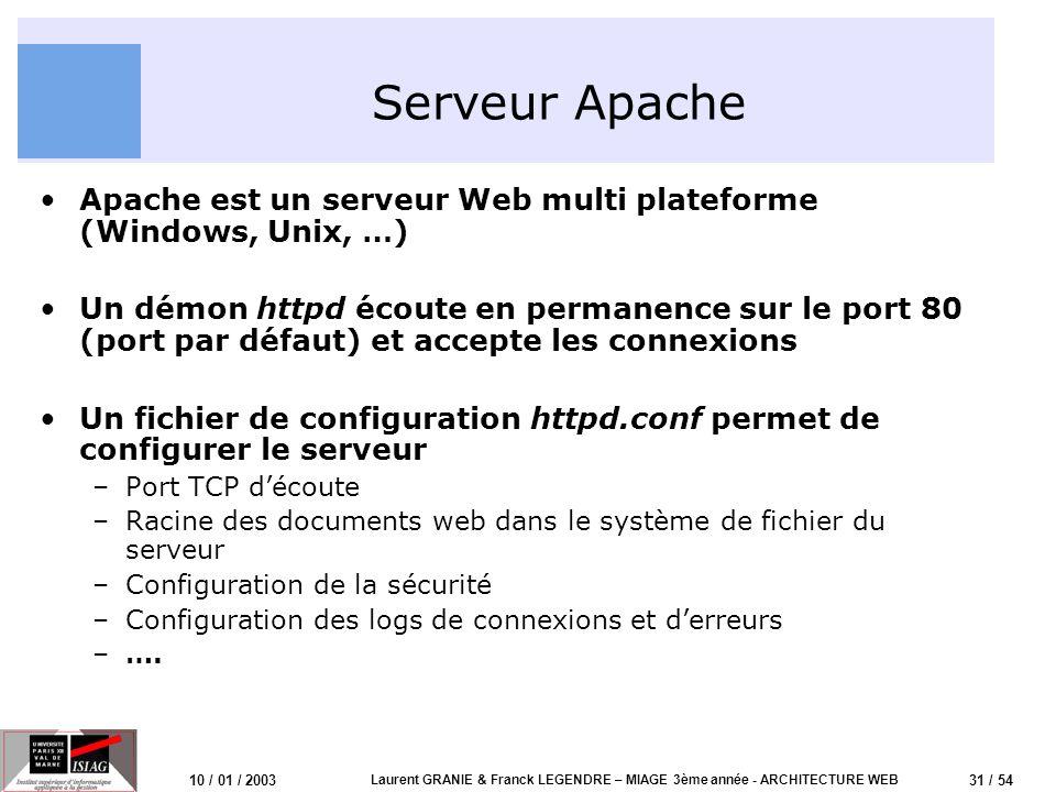 31 / 54 10 / 01 / 2003 Laurent GRANIE & Franck LEGENDRE – MIAGE 3ème année - ARCHITECTURE WEB Serveur Apache Apache est un serveur Web multi plateform