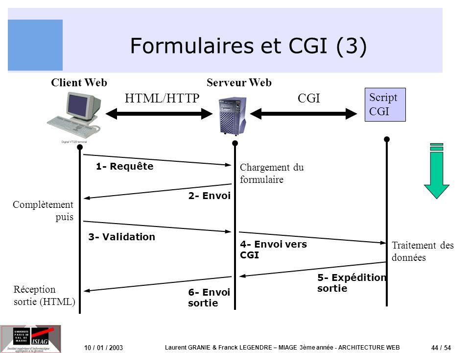 44 / 54 10 / 01 / 2003 Laurent GRANIE & Franck LEGENDRE – MIAGE 3ème année - ARCHITECTURE WEB Formulaires et CGI (3) Client WebServeur Web Script CGI