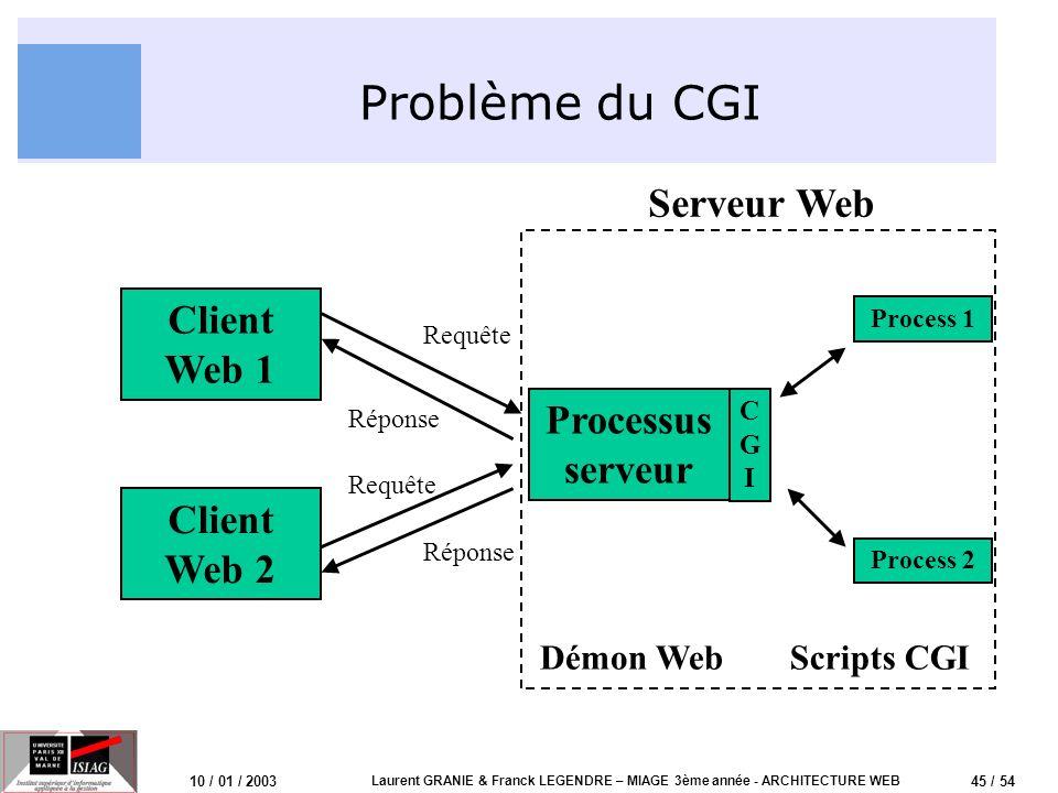45 / 54 10 / 01 / 2003 Laurent GRANIE & Franck LEGENDRE – MIAGE 3ème année - ARCHITECTURE WEB Problème du CGI Client Web 1 Processus serveur Client We