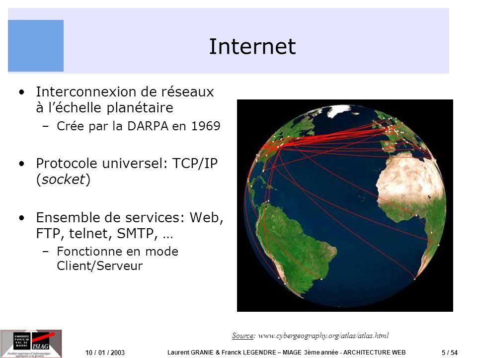 5 / 54 10 / 01 / 2003 Laurent GRANIE & Franck LEGENDRE – MIAGE 3ème année - ARCHITECTURE WEB Internet Interconnexion de réseaux à léchelle planétaire