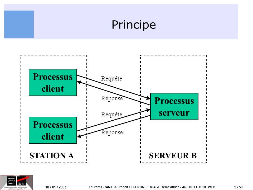9 / 54 10 / 01 / 2003 Laurent GRANIE & Franck LEGENDRE – MIAGE 3ème année - ARCHITECTURE WEB Principe Processus client Processus serveur Processus cli