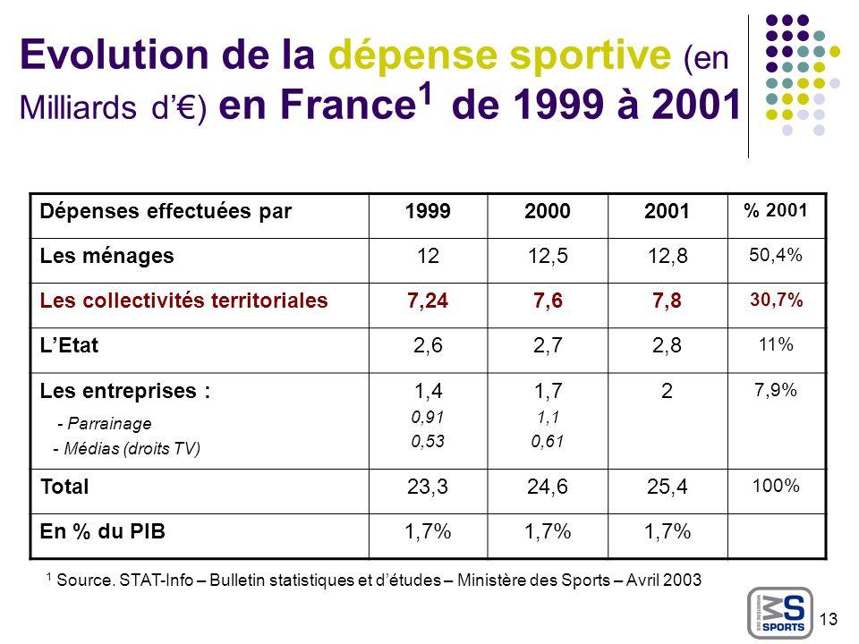Evolution de la dépense sportive (en Milliards d) en France 1 de 1999 à 2001 Dépenses effectuées par199920002001 % 2001 Les ménages1212,512,8 50,4% Le