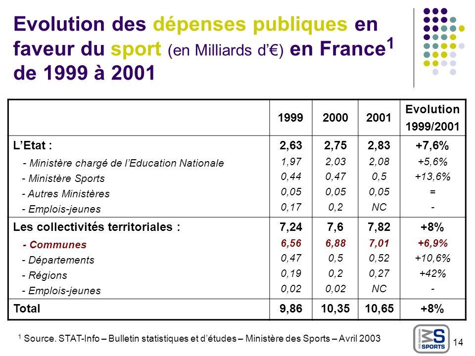 Evolution des dépenses publiques en faveur du sport (en Milliards d) en France 1 de 1999 à 2001 199920002001 Evolution 1999/2001 LEtat : - Ministère c