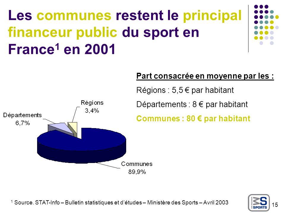 Les communes restent le principal financeur public du sport en France 1 en 2001 1 Source. STAT-Info – Bulletin statistiques et détudes – Ministère des