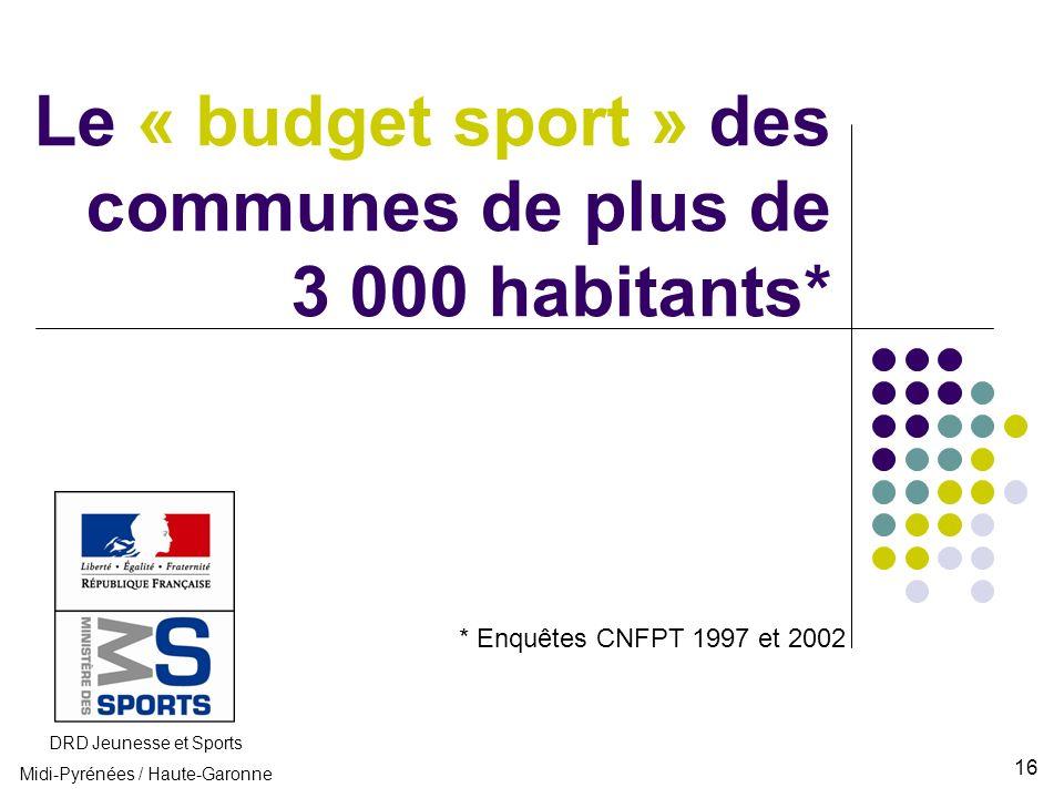 Le « budget sport » des communes de plus de 3 000 habitants* DRD Jeunesse et Sports Midi-Pyrénées / Haute-Garonne * Enquêtes CNFPT 1997 et 2002 16