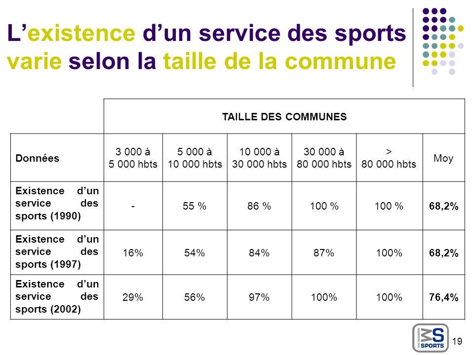 Lexistence dun service des sports varie selon la taille de la commune TAILLE DES COMMUNES Données 3 000 à 5 000 hbts 5 000 à 10 000 hbts 10 000 à 30 0