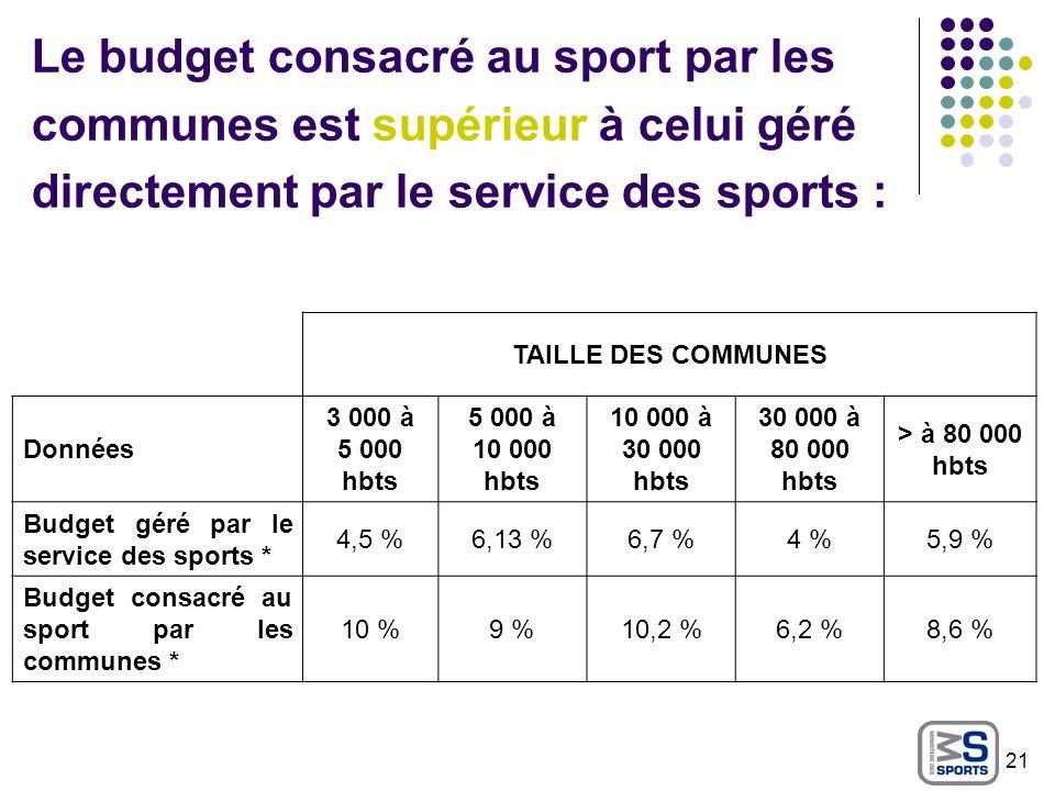 Le budget consacré au sport par les communes est supérieur à celui géré directement par le service des sports : TAILLE DES COMMUNES Données 3 000 à 5