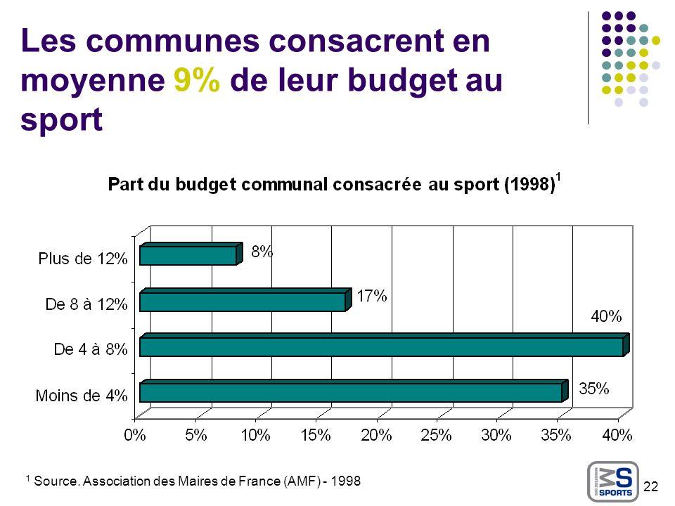 Les communes consacrent en moyenne 9% de leur budget au sport 1 Source. Association des Maires de France (AMF) - 1998 22
