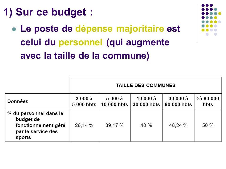1) Sur ce budget : Le poste de dépense majoritaire est celui du personnel (qui augmente avec la taille de la commune) TAILLE DES COMMUNES Données 3 00