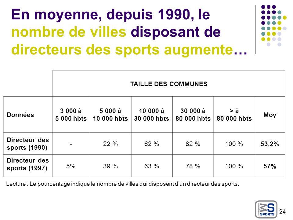 En moyenne, depuis 1990, le nombre de villes disposant de directeurs des sports augmente… TAILLE DES COMMUNES Données 3 000 à 5 000 hbts 5 000 à 10 00
