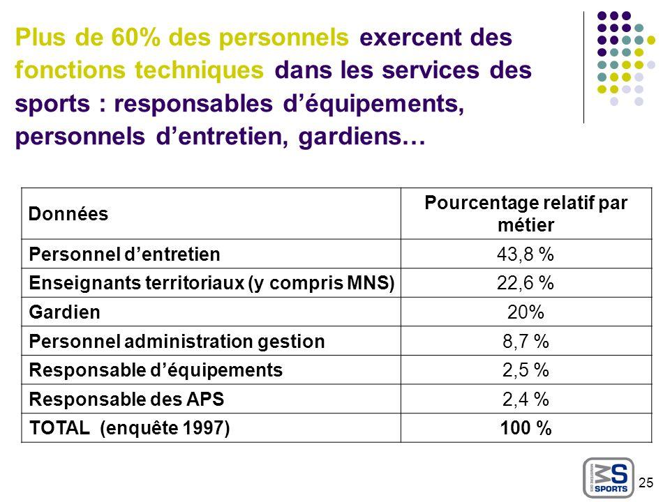 Plus de 60% des personnels exercent des fonctions techniques dans les services des sports : responsables déquipements, personnels dentretien, gardiens