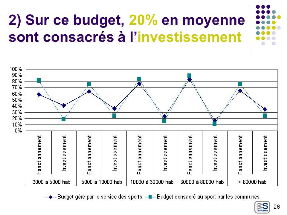 2) Sur ce budget, 20% en moyenne sont consacrés à linvestissement 26