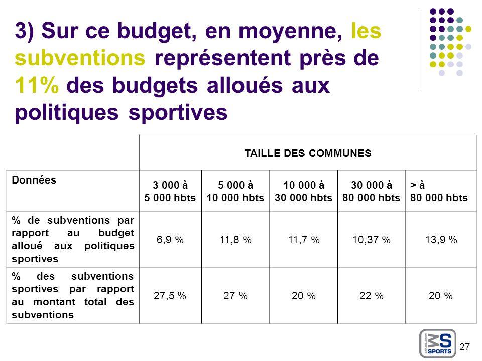 3) Sur ce budget, en moyenne, les subventions représentent près de 11% des budgets alloués aux politiques sportives TAILLE DES COMMUNES Données 3 000