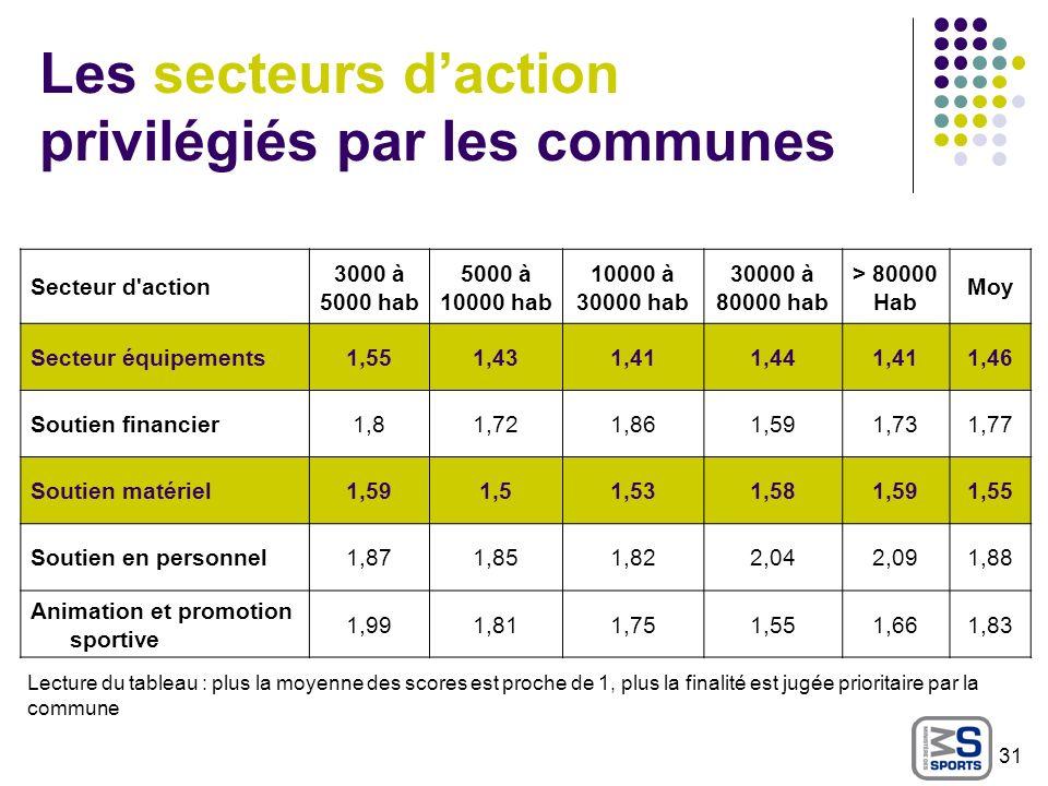 Les secteurs daction privilégiés par les communes Secteur d'action 3000 à 5000 hab 5000 à 10000 hab 10000 à 30000 hab 30000 à 80000 hab > 80000 Hab Mo