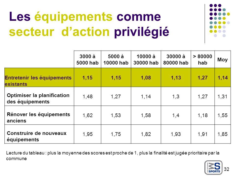 Les équipements comme secteur daction privilégié Lecture du tableau : plus la moyenne des scores est proche de 1, plus la finalité est jugée prioritai