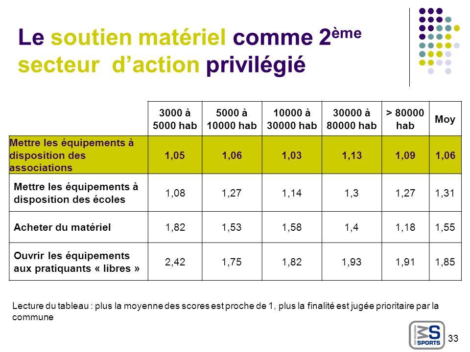 Le soutien matériel comme 2 ème secteur daction privilégié Lecture du tableau : plus la moyenne des scores est proche de 1, plus la finalité est jugée