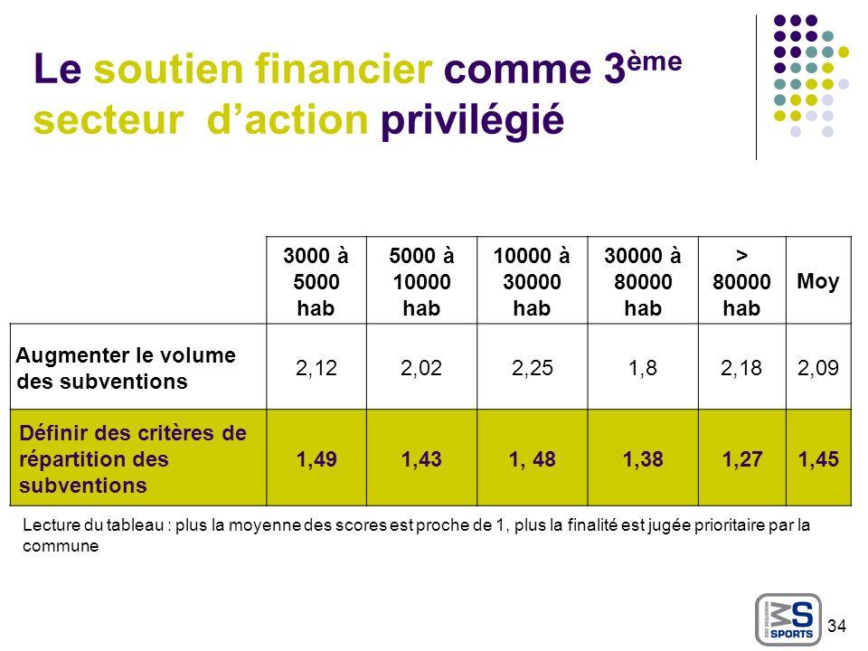 Le soutien financier comme 3 ème secteur daction privilégié Lecture du tableau : plus la moyenne des scores est proche de 1, plus la finalité est jugé