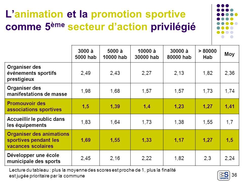 Lanimation et la promotion sportive comme 5 ème secteur daction privilégié 3000 à 5000 hab 5000 à 10000 hab 10000 à 30000 hab 30000 à 80000 hab > 8000