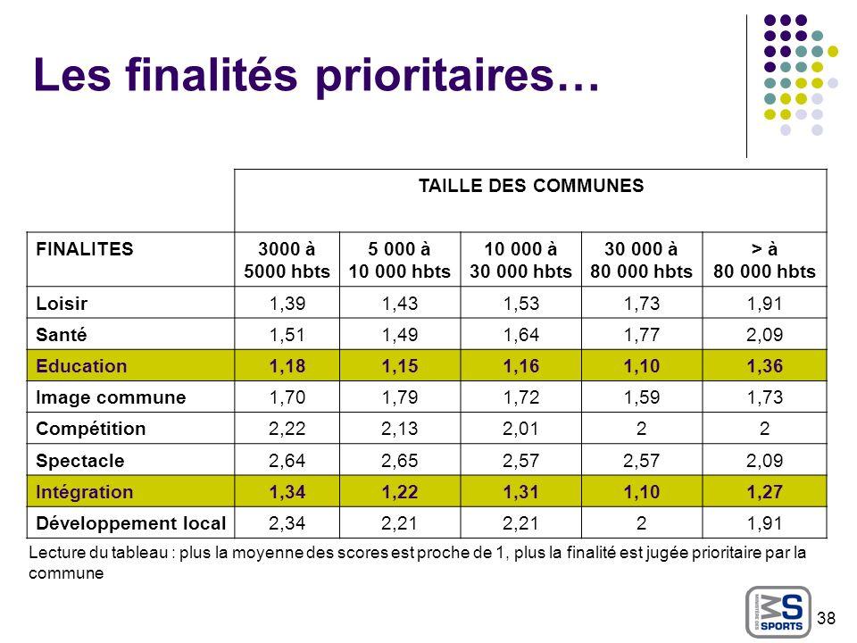 Les finalités prioritaires… TAILLE DES COMMUNES FINALITES3000 à 5000 hbts 5 000 à 10 000 hbts 10 000 à 30 000 hbts 30 000 à 80 000 hbts > à 80 000 hbt