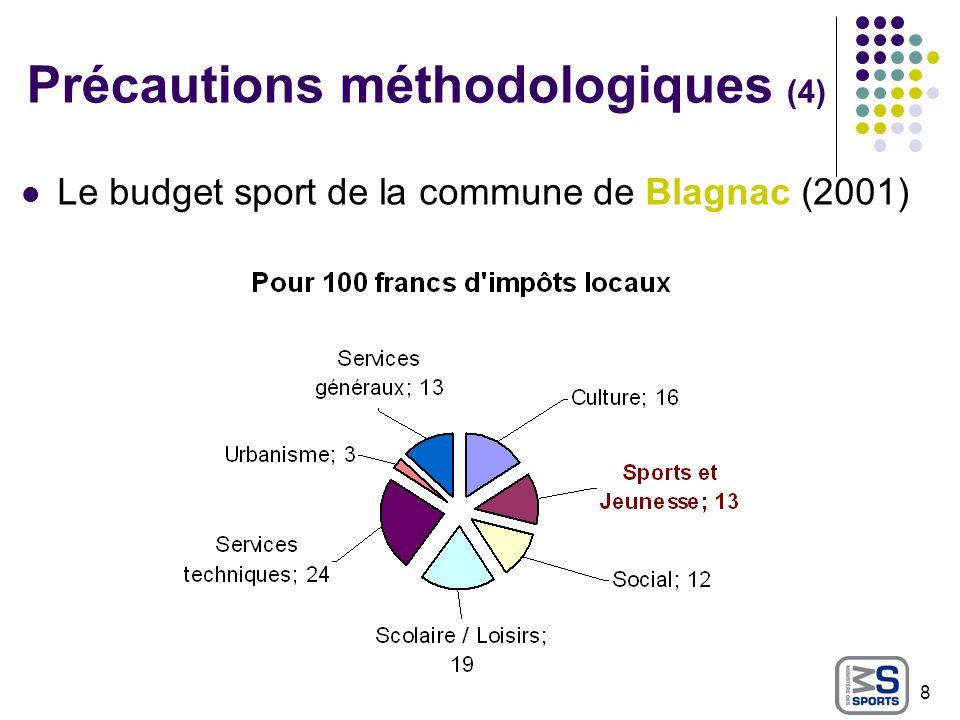 Précautions méthodologiques (5) Le budget sport de la commune de Blagnac (2003) 9 Services aux publics : culture, sports et loisirs, social, jeunesse, éducation, petite enfance