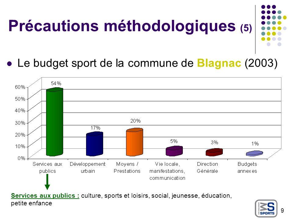 Précautions méthodologiques (5) Le budget sport de la commune de Blagnac (2003) 9 Services aux publics : culture, sports et loisirs, social, jeunesse,