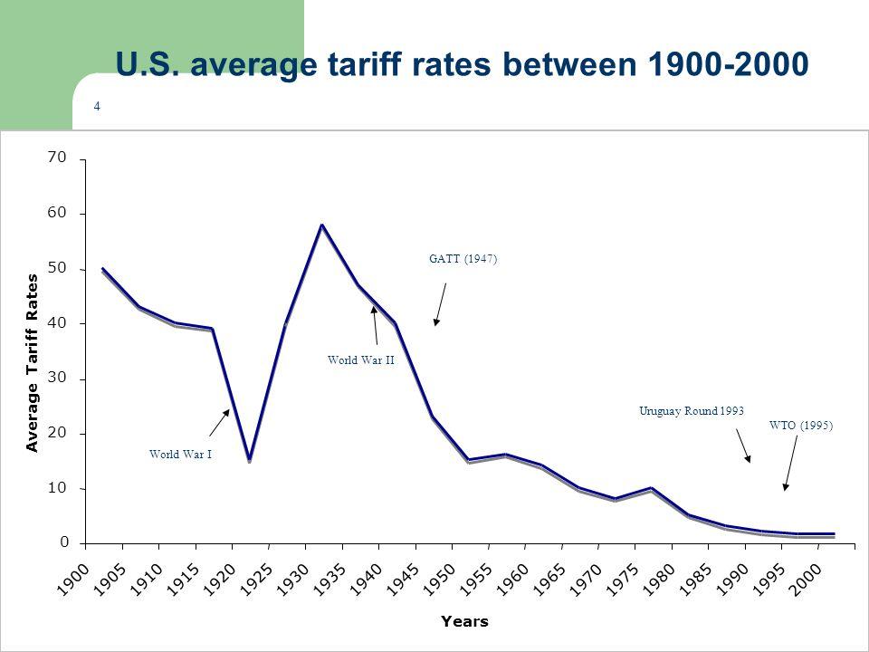 World War I World War II GATT (1947) Uruguay Round 1993 WTO (1995) U.S. average tariff rates between 1900-2000 4