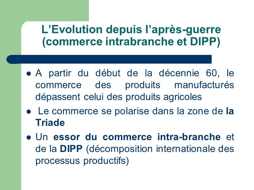 LEvolution depuis laprès-guerre (commerce intrabranche et DIPP) A partir du début de la décennie 60, le commerce des produits manufacturés dépassent c