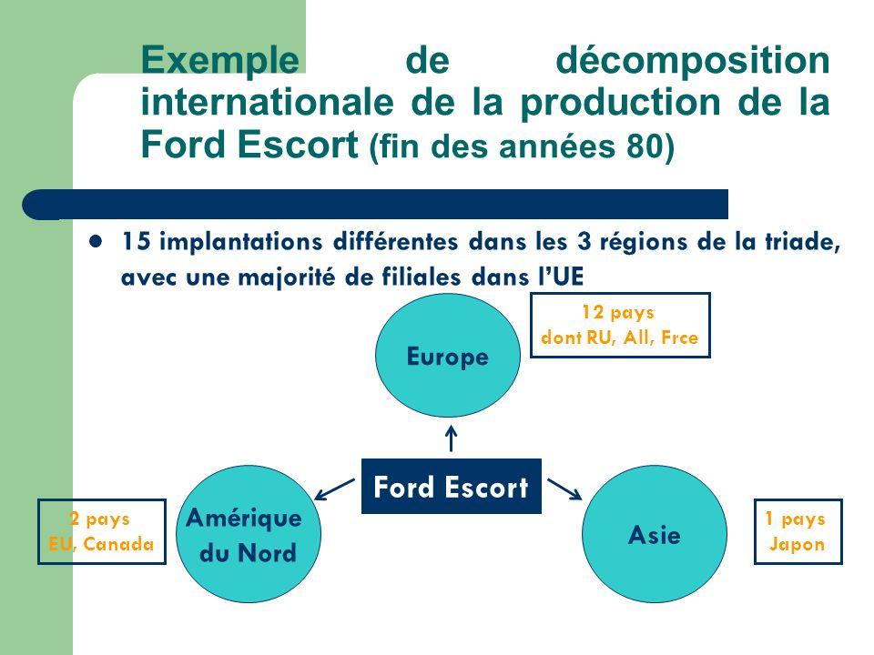Exemple de décomposition internationale de la production de la Ford Escort (fin des années 80) 15 implantations différentes dans les 3 régions de la t