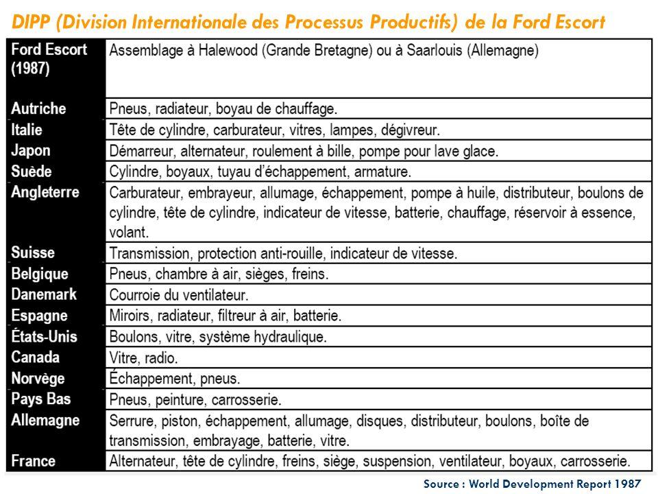 Source : World Development Report 1987 DIPP (Division Internationale des Processus Productifs) de la Ford Escort