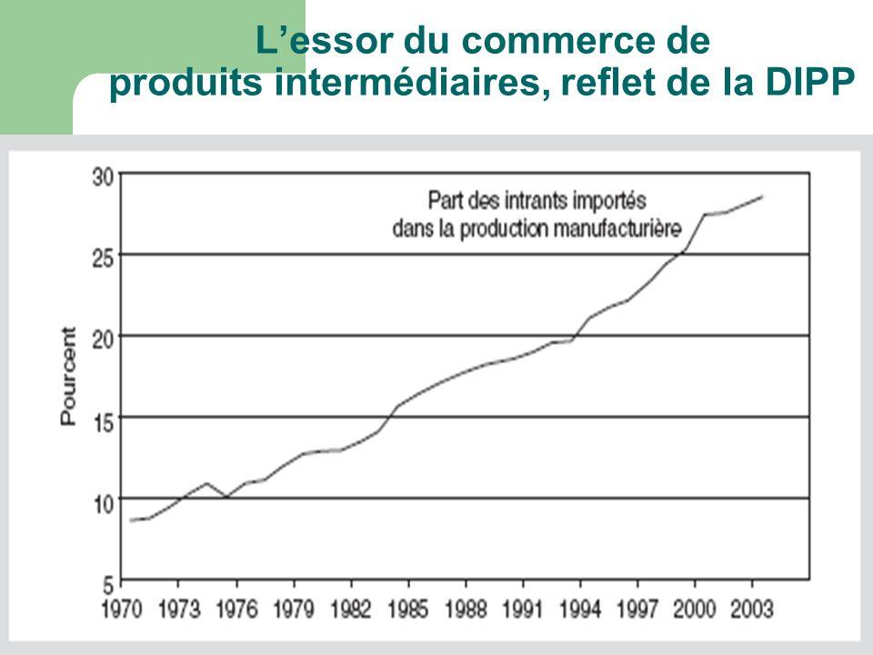 Lessor du commerce de produits intermédiaires, reflet de la DIPP