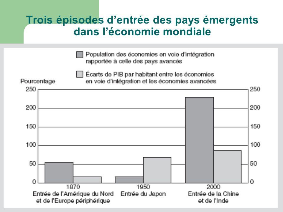 Trois épisodes dentrée des pays émergents dans léconomie mondiale
