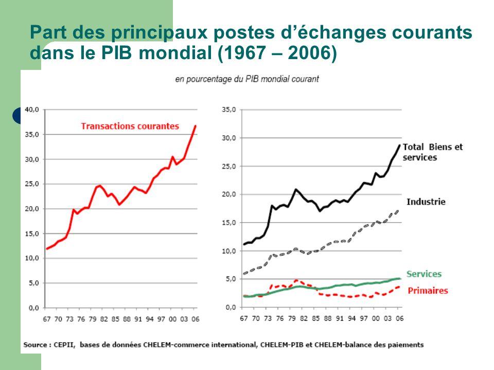 Part des principaux postes déchanges courants dans le PIB mondial (1967 – 2006)