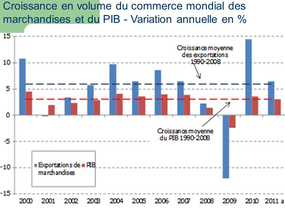 Croissance en volume du commerce mondial des marchandises et du PIB - Variation annuelle en %