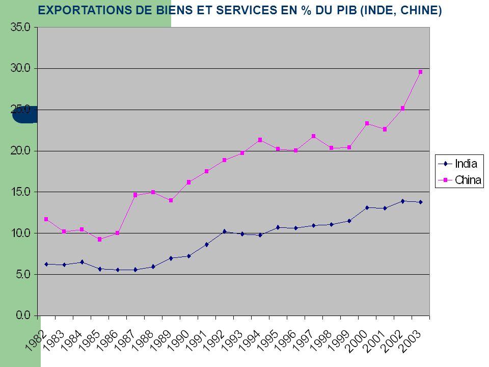 EXPORTATIONS DE BIENS ET SERVICES EN % DU PIB (INDE, CHINE)