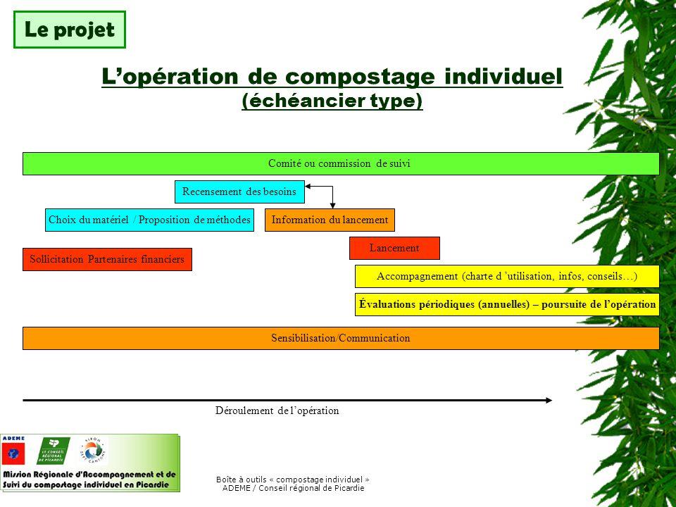 Boîte à outils « compostage individuel » ADEME / Conseil régional de Picardie Les moyens humains mis en oeuvre Le projet Comité de pilotage Chef de projet Animateur Relais Associations Personnel communal Enseignants