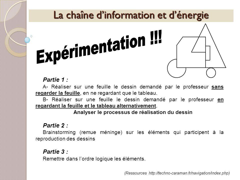 La chaîne dinformation et dénergie Partie 1 : A- Réaliser sur une feuille le dessin demandé par le professeur sans regarder la feuille, en ne regardan