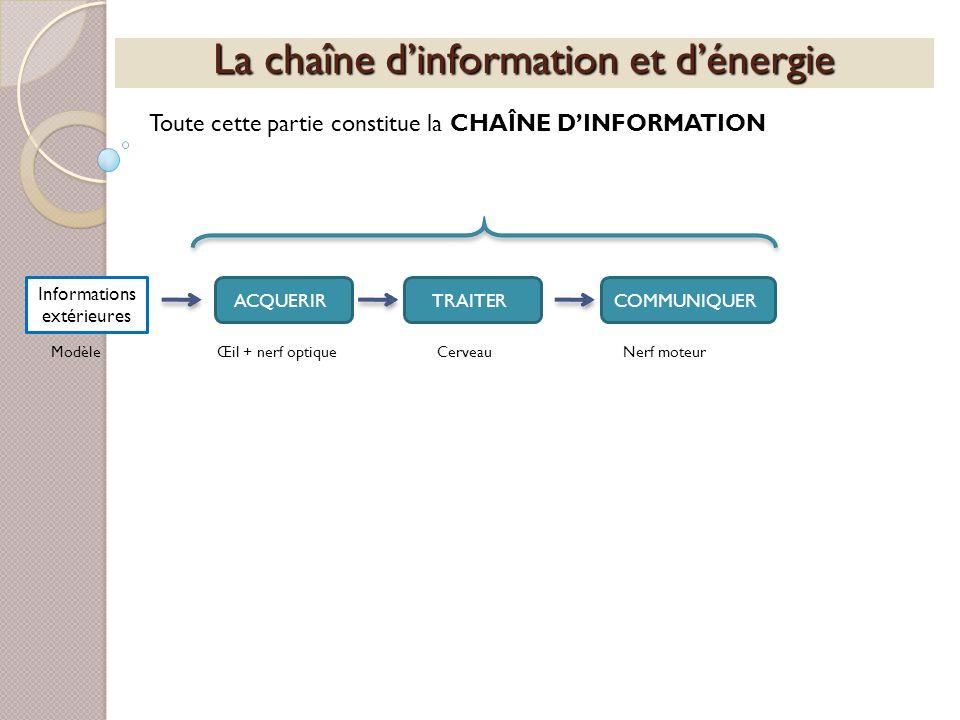 La chaîne dinformation et dénergie Toute cette partie constitue la CHAÎNE DINFORMATION Informations extérieures ACQUERIRTRAITERCOMMUNIQUER ModèleŒil +